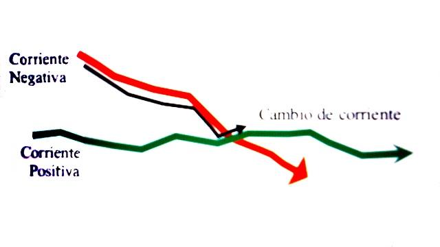 grafico properidad